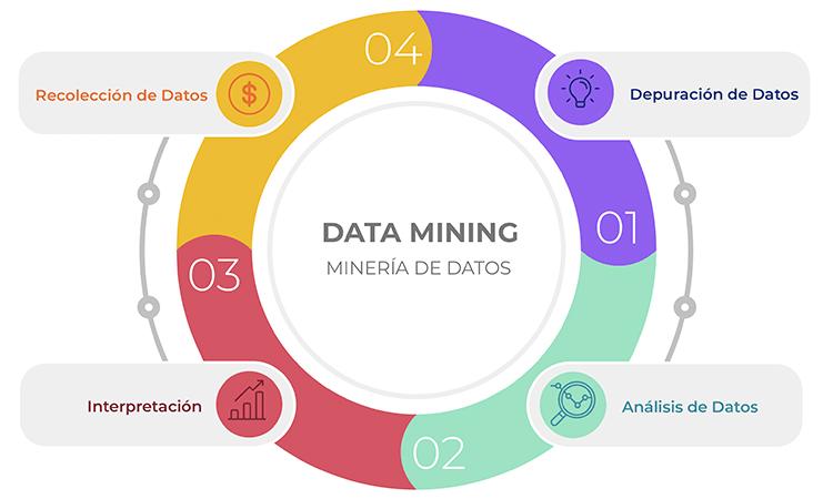 proceso-mineria-de-datos