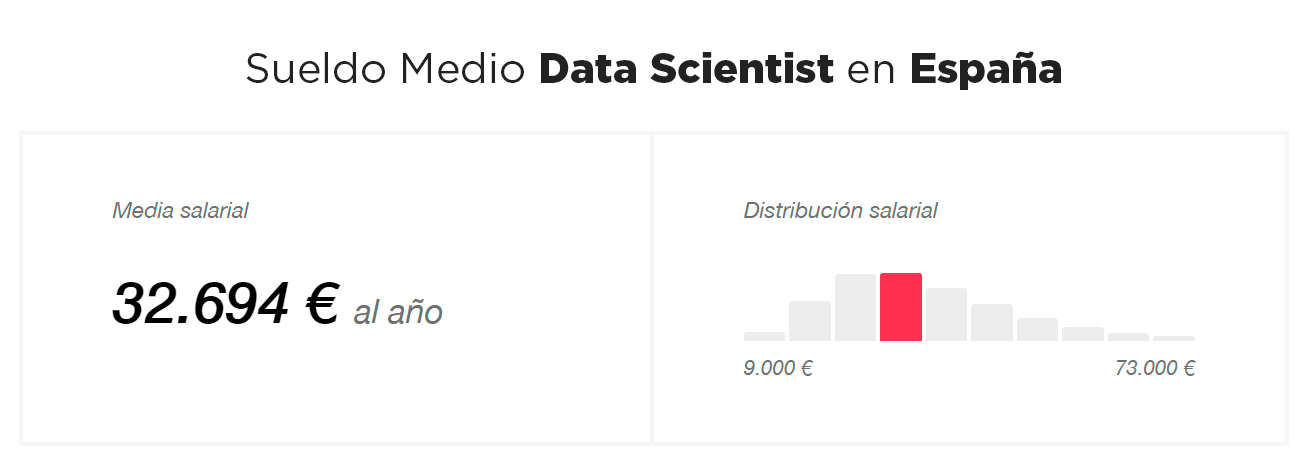 sueldo-medio-data-scientist
