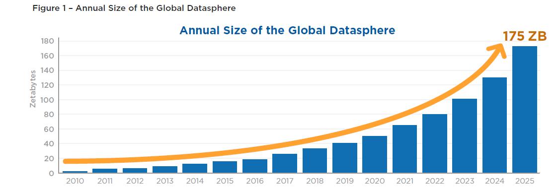 crecimiento-anual-de-los-datos