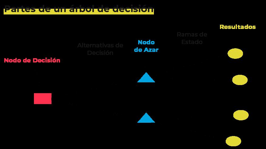 Arbol-de-decisión-machine-learning