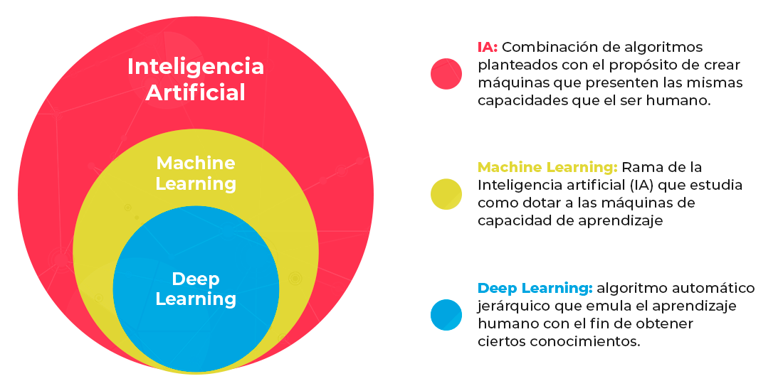 Conceptos-IA-Machine-Learning-y-Deep-Learning