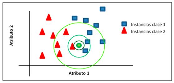 algoritmo-machine-learning-basado-en-instancias