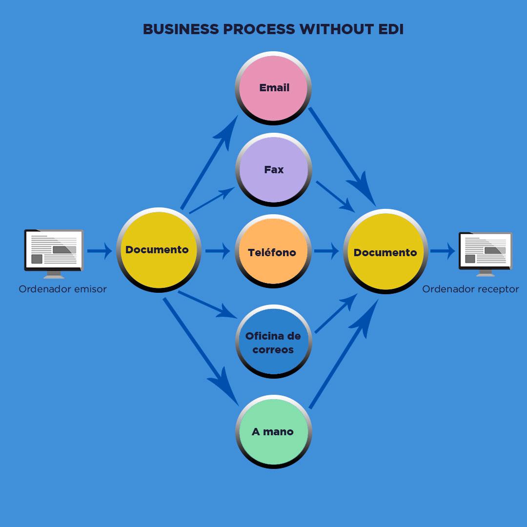 Proceso-de-intercambio-sin-EDI