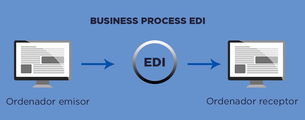 proceso-de-intercambio-con-EDI