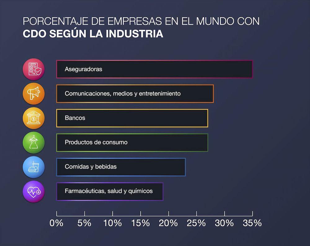 CDOs-por-industria